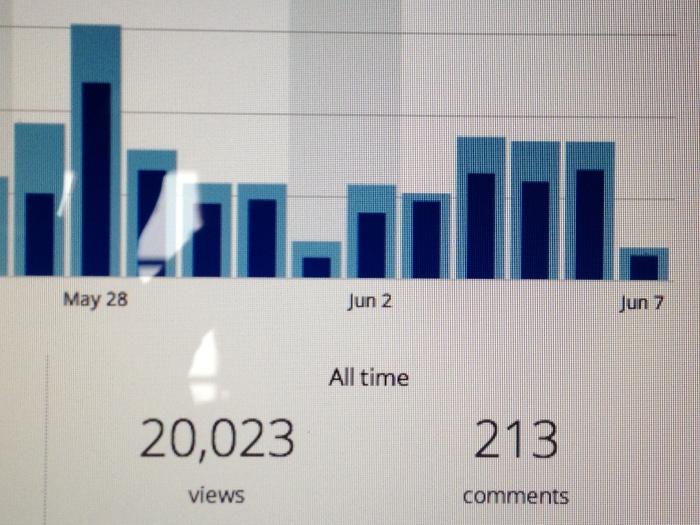 20,000 visits